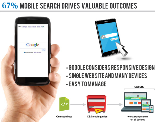 Why is Responsive Website Design important for mobile SEO?  