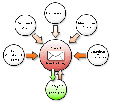 Email Marketing Strategys
