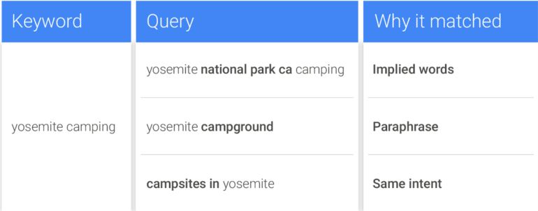 How to Make Most Out Of the Google Recent Exact Keyword Match Update