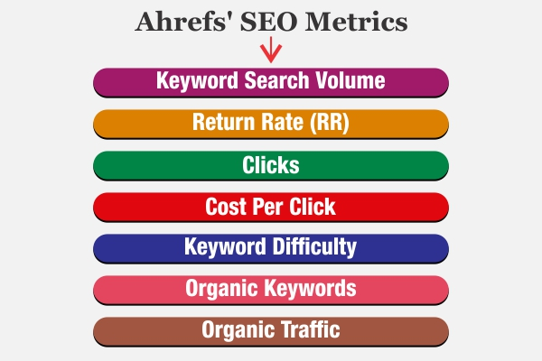 Best Ahrefs' SEO Metrics