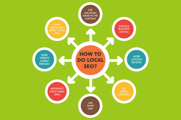 how to do local seo ?