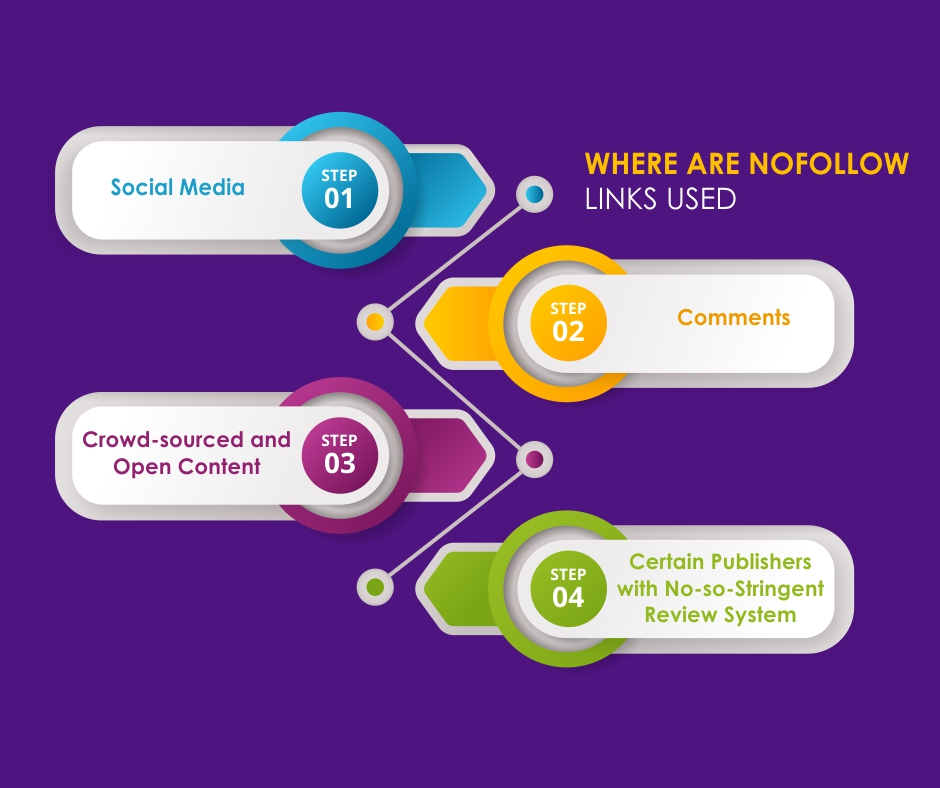 Understanding the True Value of Nofollow Links on Your SEO