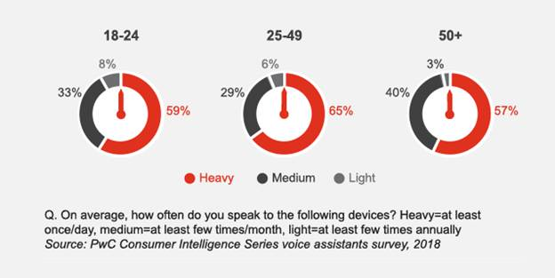 PwC Consumer Intelligence Series Voice Assistants Survey, 2018